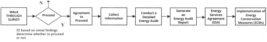 Services - Energy Audit